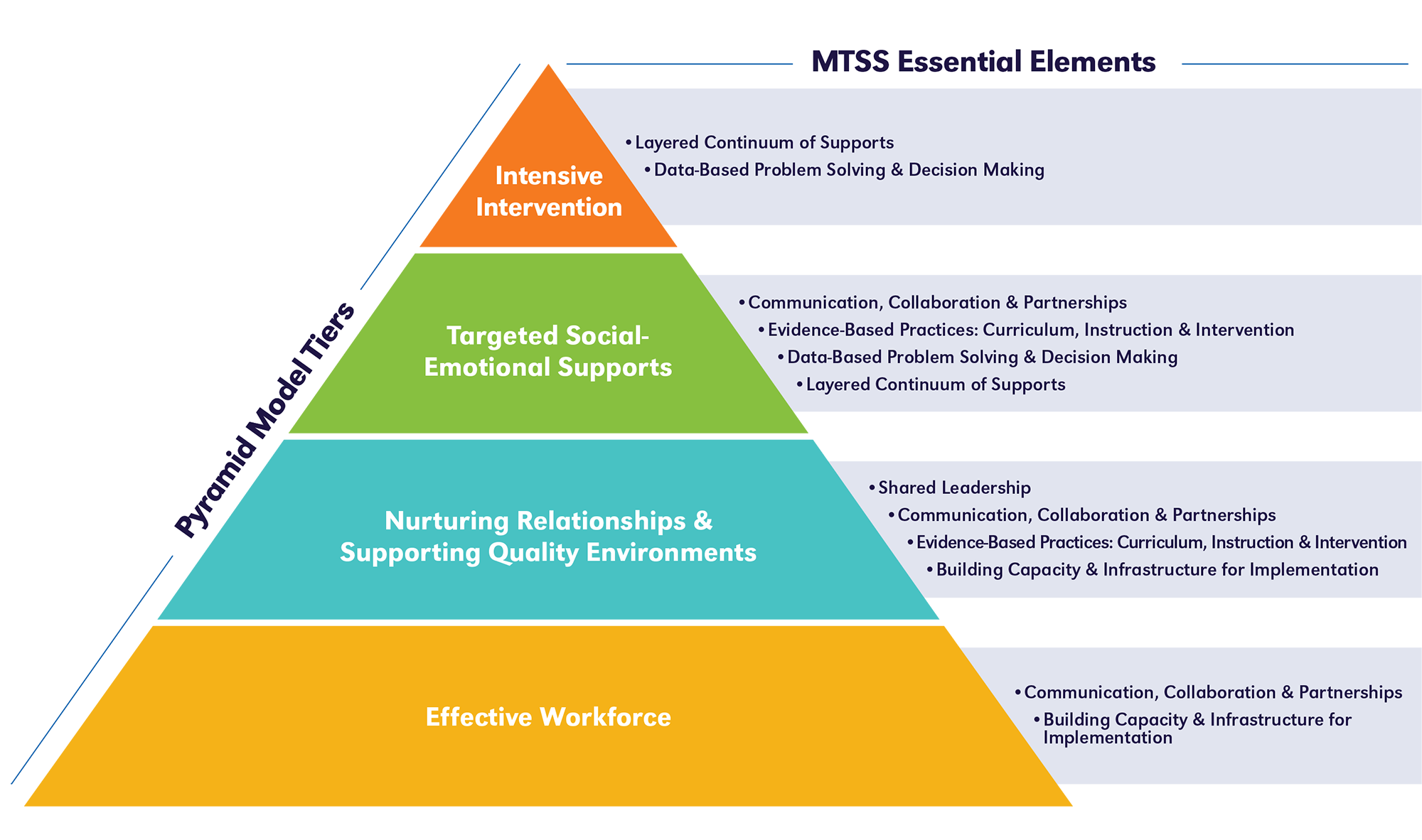 pyramid graphic with the related MTSS essential elements